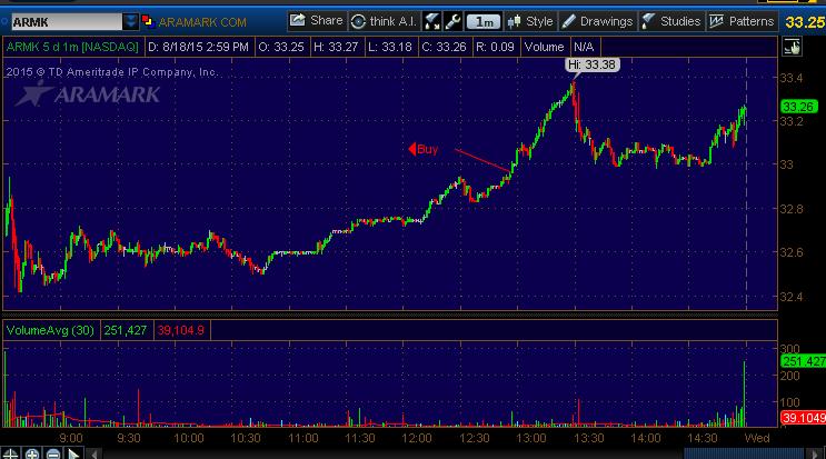 stock picking chart armk
