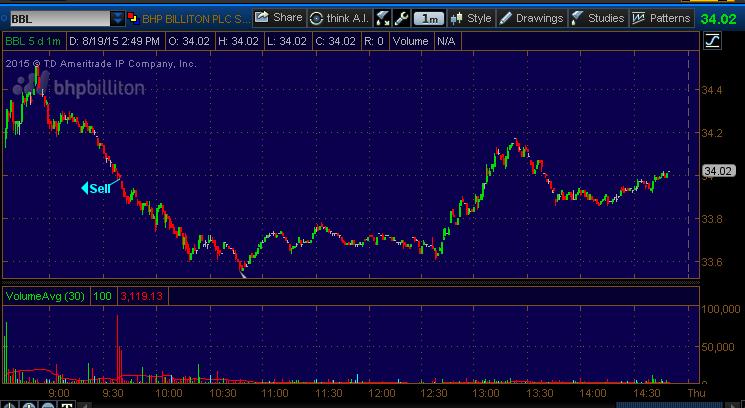make money in stock market chart