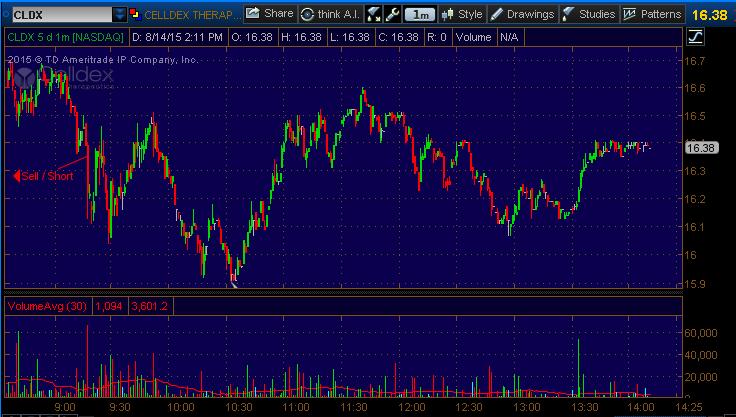 cldx stock pick 81415