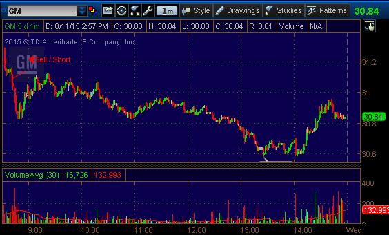 gm stock pick 81115