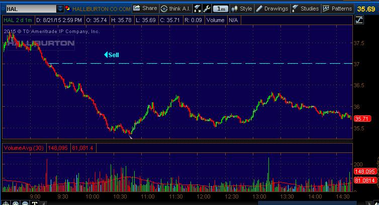 stock chart hal