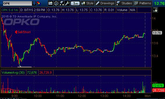opk stock pick 8715
