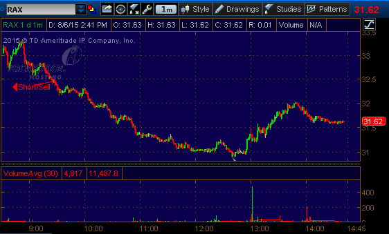 rax stock pick 86