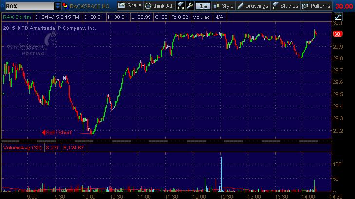 rax stock pick 81415