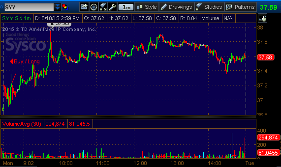 syy stock pick 81015
