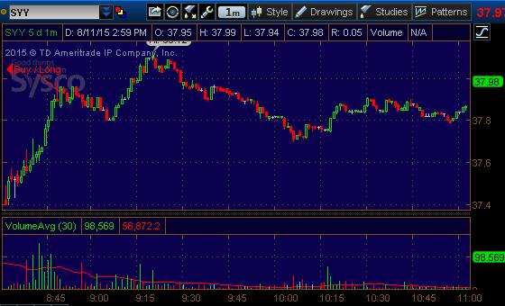 syy stock pick 81115