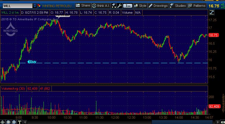 stock trade alert wll