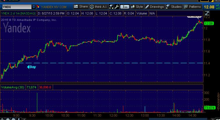 stock picking yndx