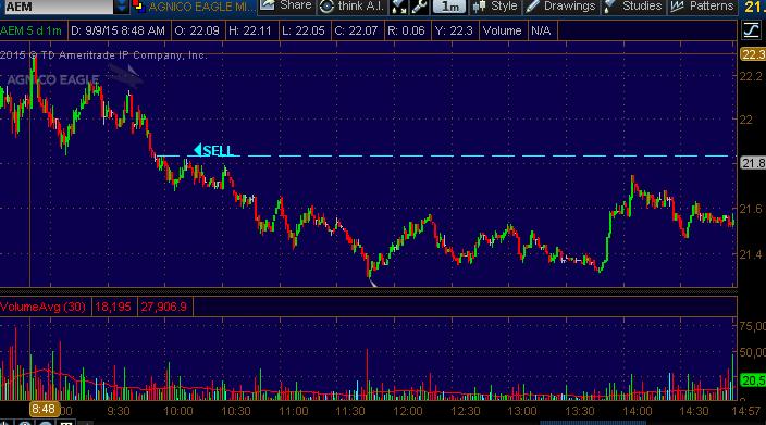 stock chart aem