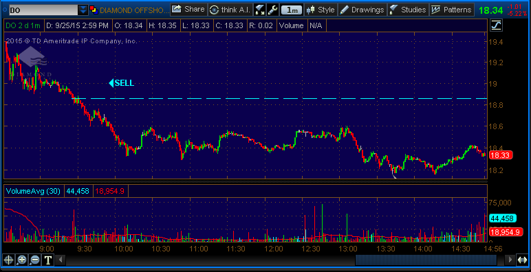 momentum chart do