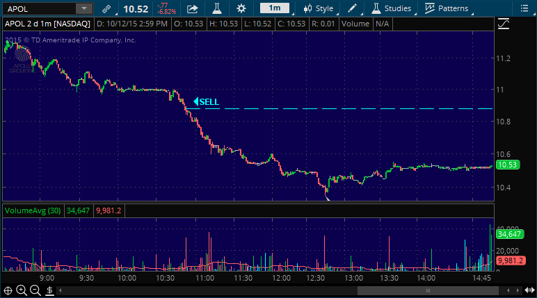 apol stock market chart of alert