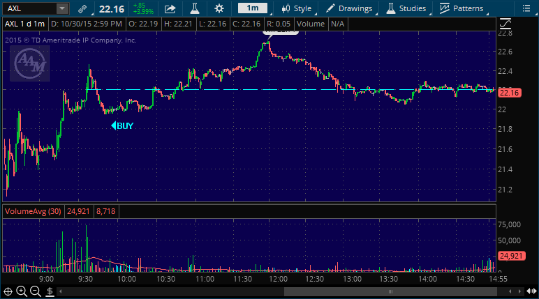 axl buy stock pick alert