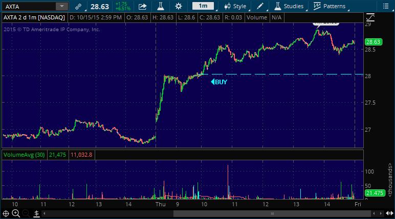 axta stock pick chart
