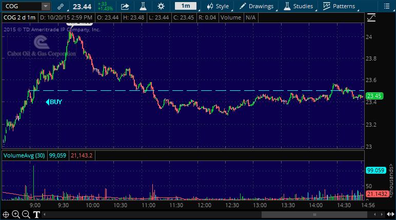 cog day trading alert