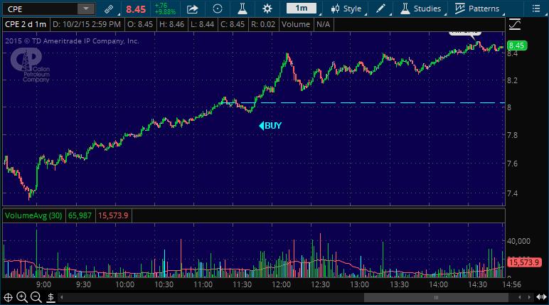 stock market chart cpe