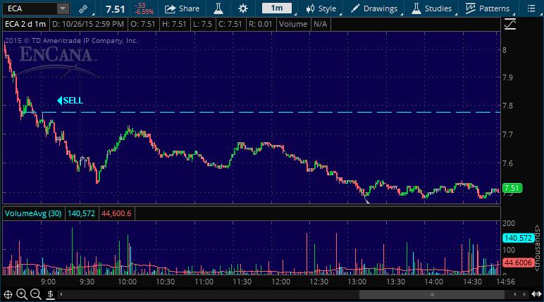 eca stock pick alert