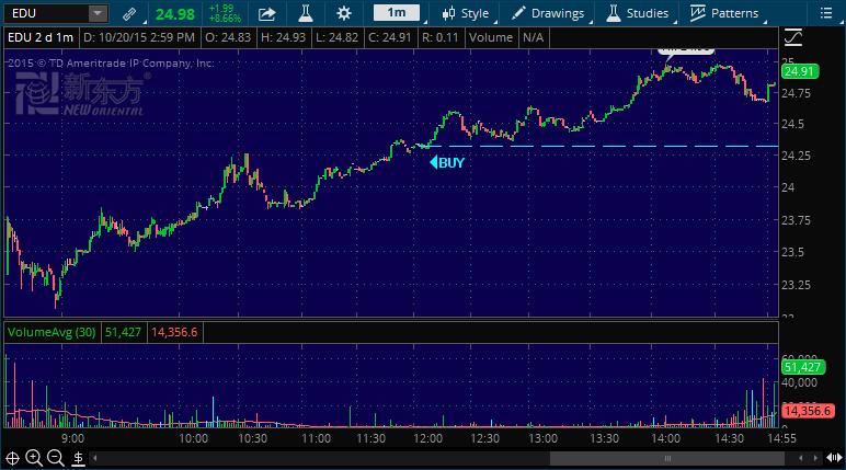 edu day trading alert