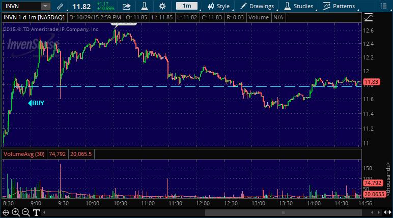invn stock pick alert for day trading