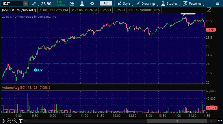 jdst stock market chart