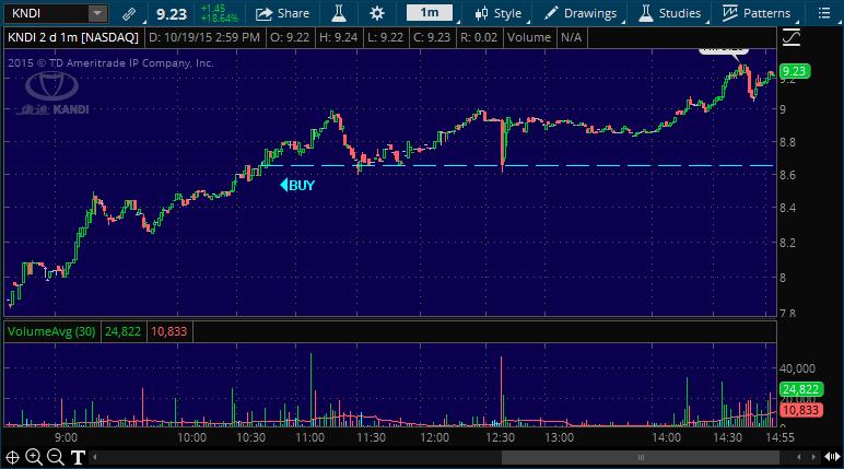 kndi stock picking alert service