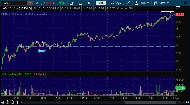 labu stock pick chart