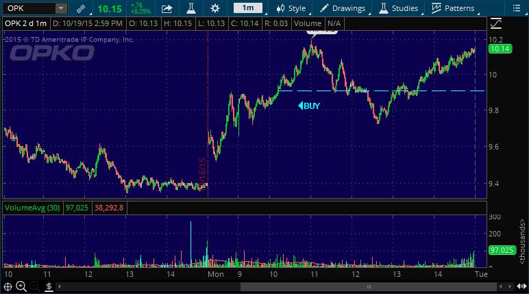 opk stock market chart