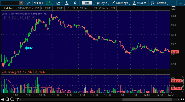 pandora stock market alert