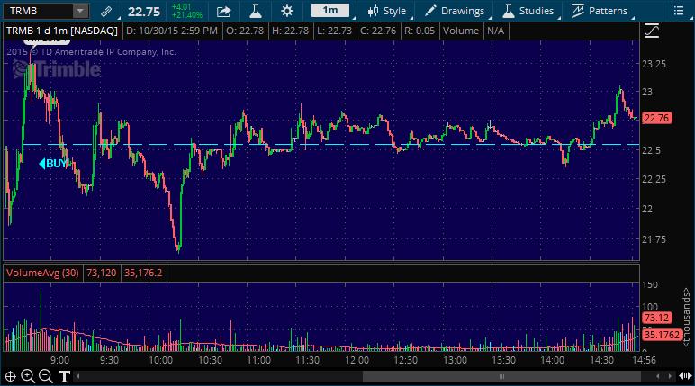 trmb stock picking service alert