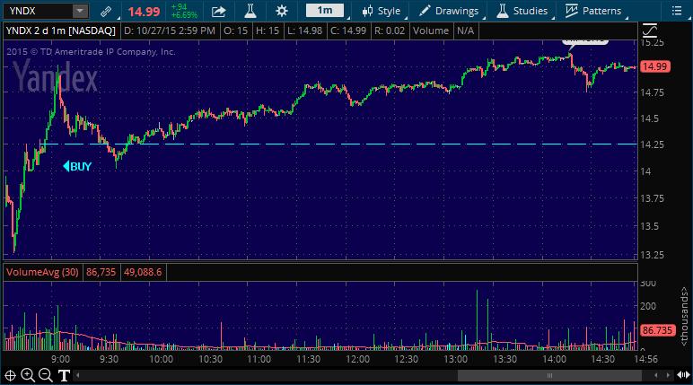 yndx stock pick alert