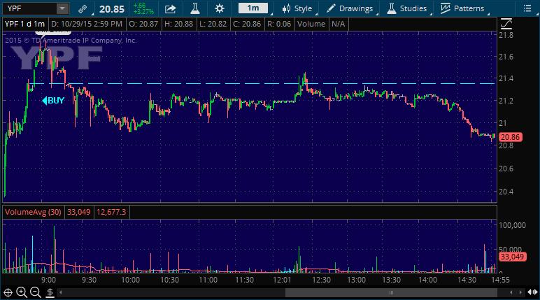 ypf stock pick alert