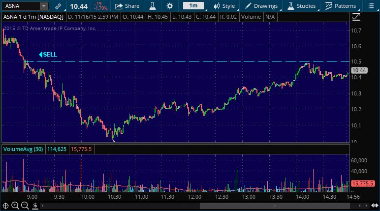 momentum stock chart entry