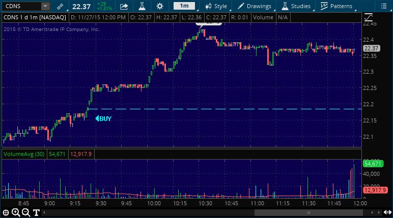cdns stock market performance chart