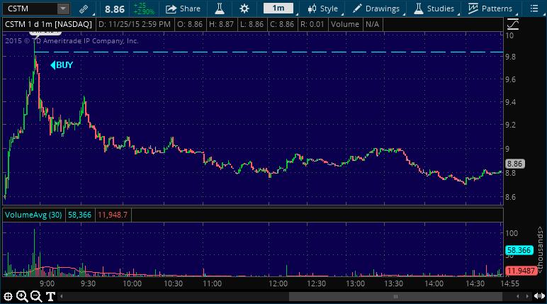 cstm stock market performance chart