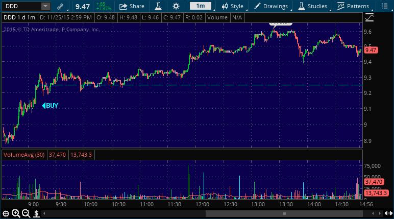ddd stock market performance chart