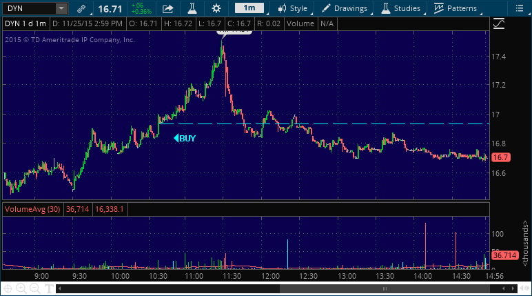 dyn stock market performance alert