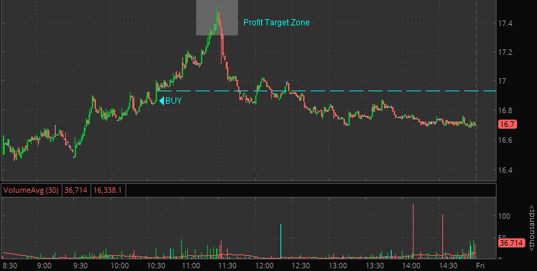 stock market profit target zone