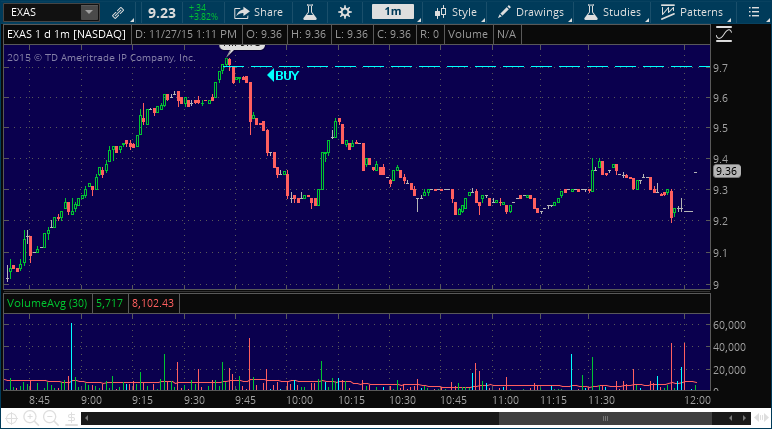 exas stock pick alert performance chart