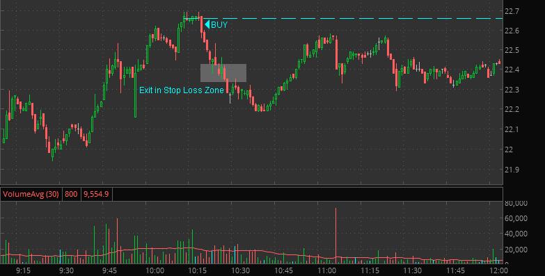 stock market small loss exit