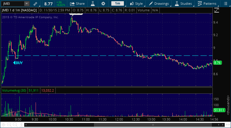 jmei stock marktet performance alert