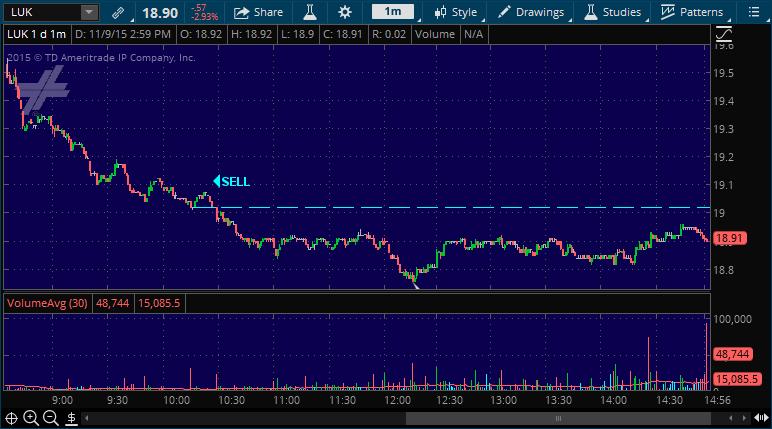 luk stock pick alert