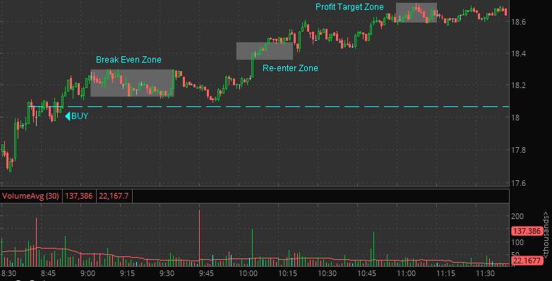 stock market reenter trade