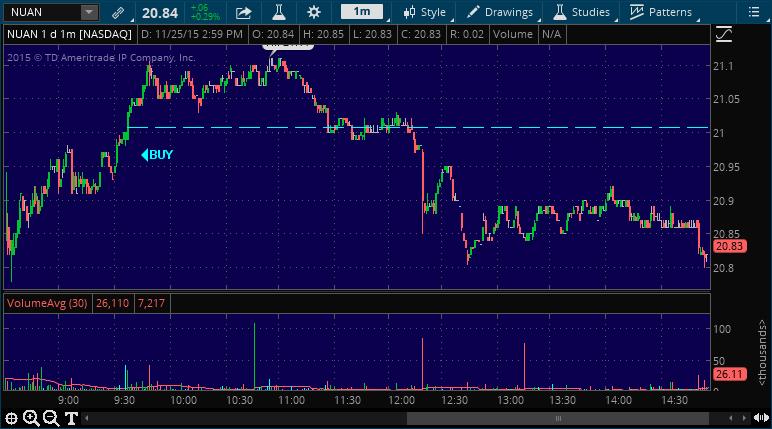 nuan stock alert performance chart