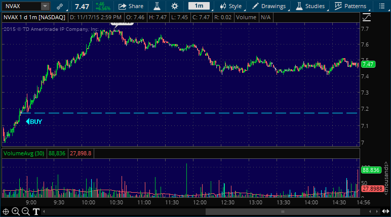 navx stock pullback buy