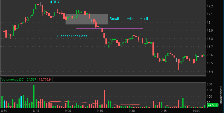 stock market small loss early exit