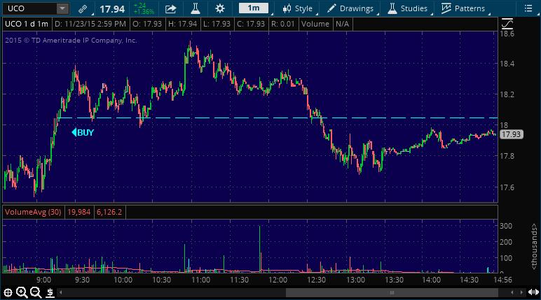 uco stock market alert