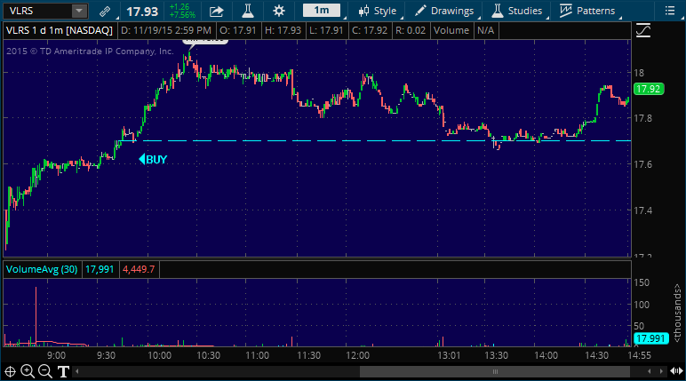 vlrs stock market alert