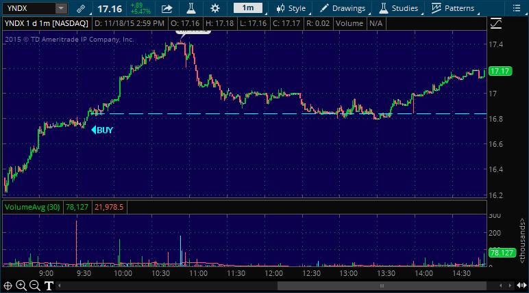 yndx stock market alert