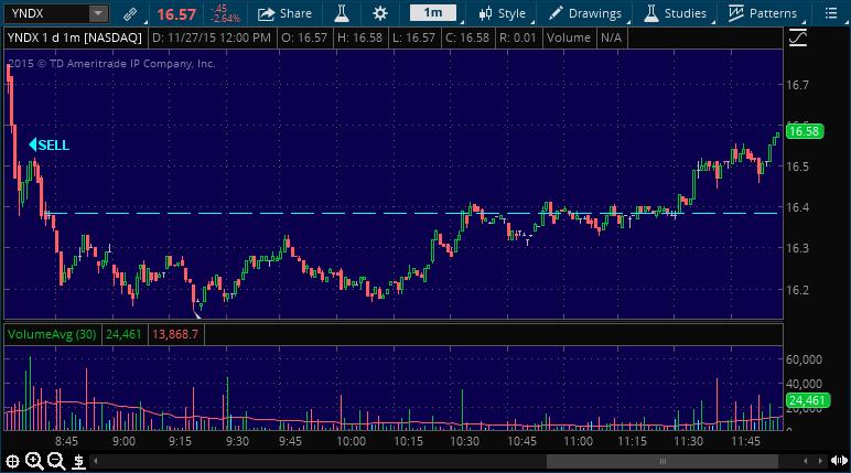 yndx stock pick performance alert