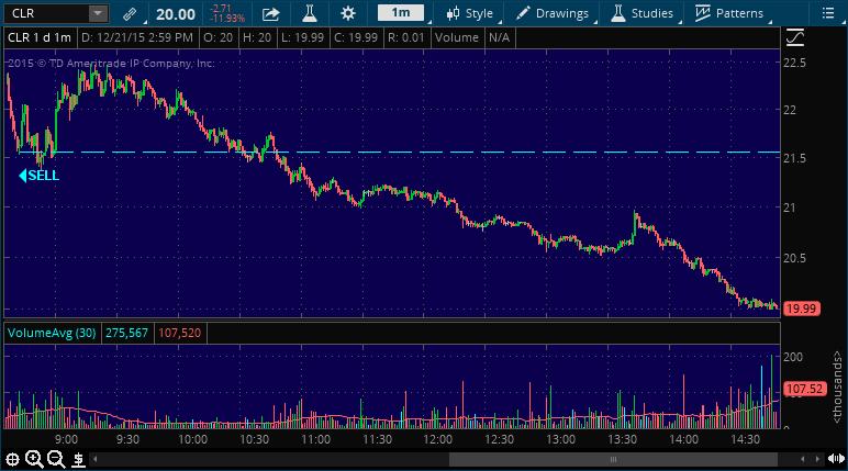 clr stock market chart alert