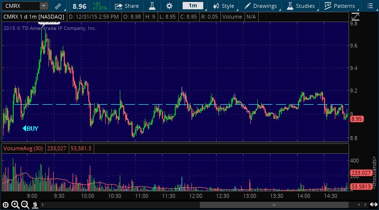 cmrx stock market alert service